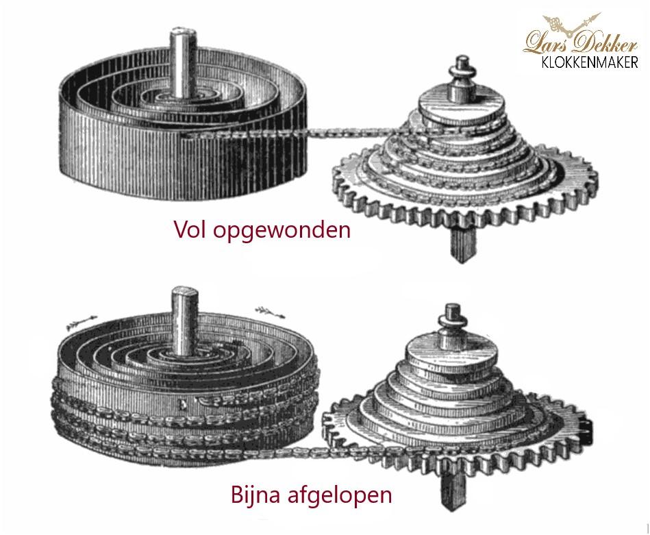 Uurwerk met snek - klokkenmaker Lars Dekker